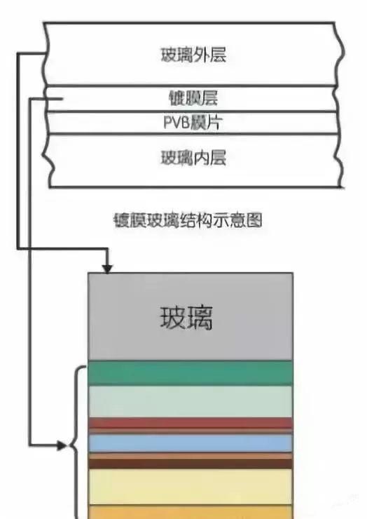 门窗玻璃镀膜镀的是什么?有什么用?(图2)